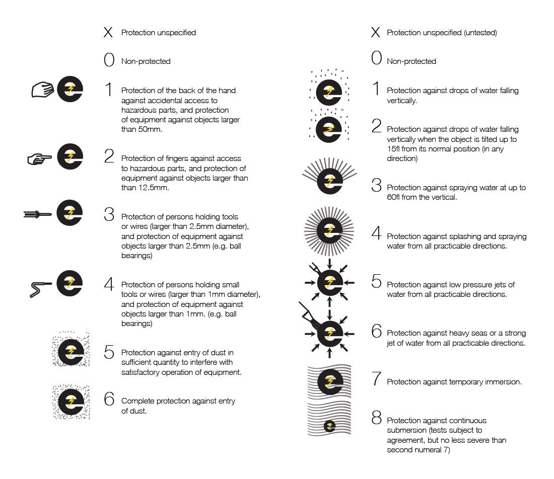 iprating-chart